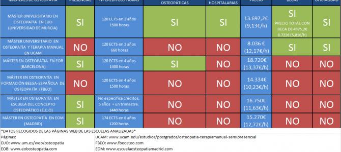 Comparativa Máster Osteopatía